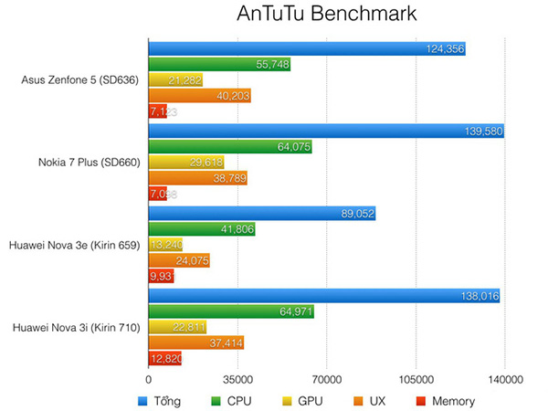 diem-antutu-benchmark-cua-kirin-710